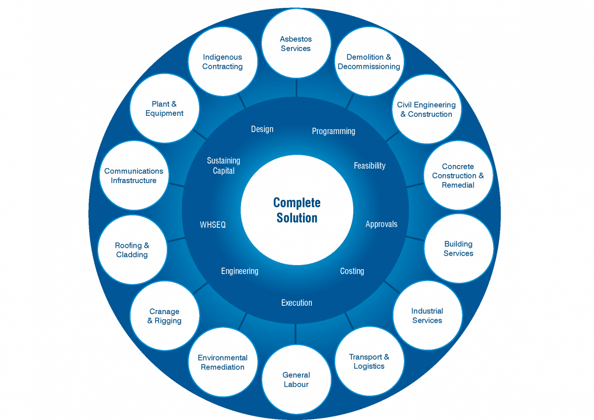 Capability Map - Complete Solution_Page_1