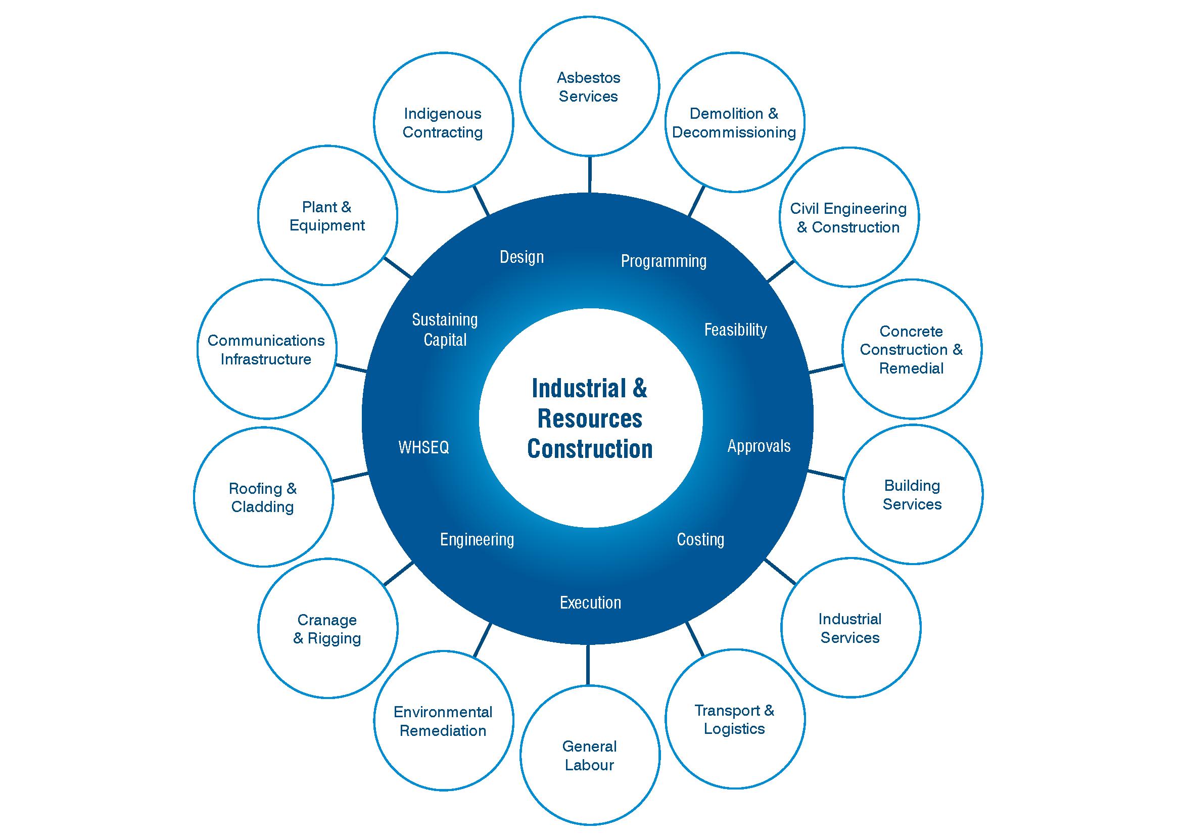 I&RC Capability Map
